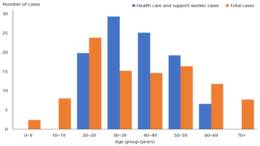 Percentage of health-care worker cases of COVID-19 in Aotearoa New Zealand by age, compared with the percentage of total cases until June 12, 2020