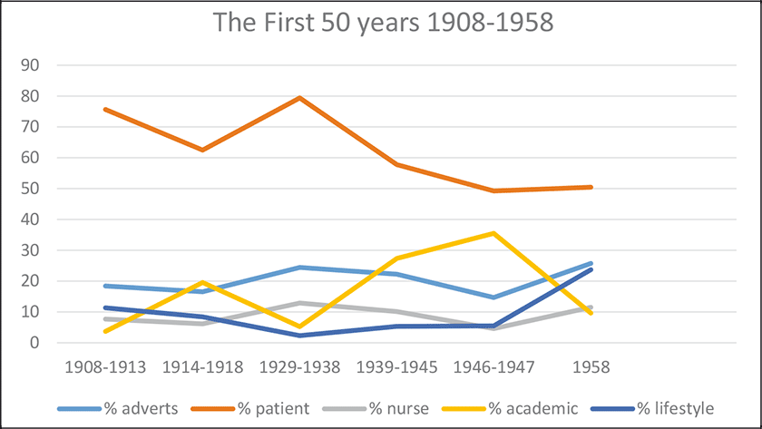 Graph comparing the types of ads features in Kai Taia during the first 50 years