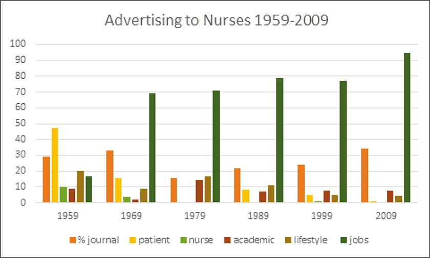 Graph showing advertising to nurses 1959-2009