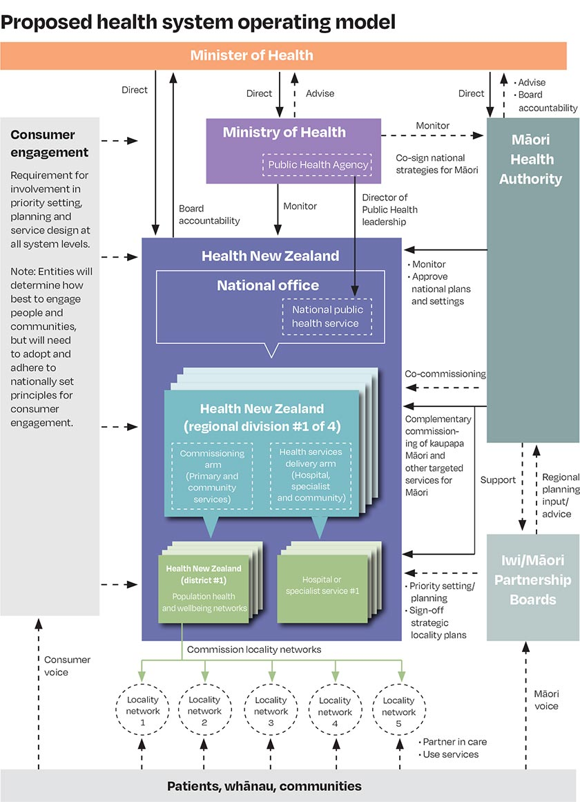 Diagram of Proposed health system operating model - click image to view PDF (2.28 MB)