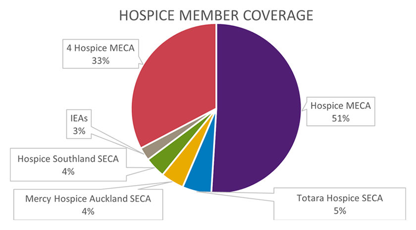 Hospice member coverage pie chart